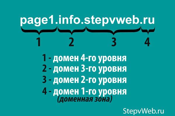Что такое домен простыми словами и для чего он нужен сайту