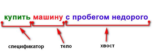 семантическое ядро что это - анатомия ключа